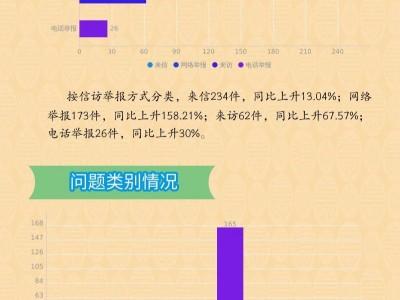 图说|2019年浦北县纪检监察信访举报工作